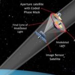 Many Tiny Satellites Can Create Image of a Giant Space Telescope