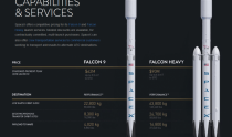 SpaceX Will Have Five Reuses of a Falcon 9 by the End of 2019