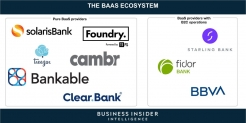 THE RISE OF BANKING-AS-A-SERVICE: The most innovative banks are taking advantage of disruption by inventing a new revenue stream — here's how incumbents can follow suit